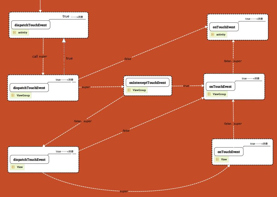 Touch事件在Activity的viewTree中的传递分发